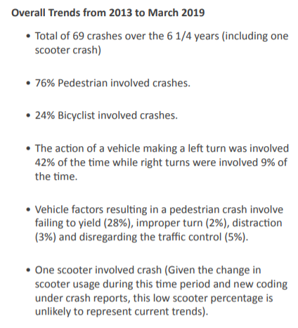 1. Total of 69 crashes over the 6 1/4 years (including one scooter crash) 2. 76% Pedestrian involved crashes. 3. 24% Bicyclist involved crashes. 4. The action of a vehicle making a left turn was involved 42% of the time when right turns were involved 9% of the time. 5. Vehicle factors resulting in a pedestrian crash involve failing to yield (28%), improper turn (2%), distraction (3%) and disregarding the traffic control (5%). 6. One scooter involved crash (Given the change in scooter usage during this time period and new coding under crash reports, this low scooter percentage is unlikely to represent current trends).